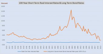 100 year real interest rates + long bond yields
