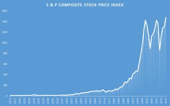 100 year s & P composite prices
