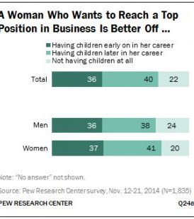 A Woman Who Wants to Reach a Top Position in Business Is Better Off …