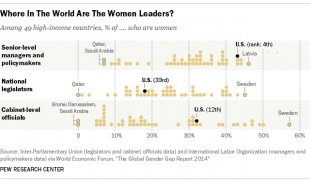 how us compares to world women leaders