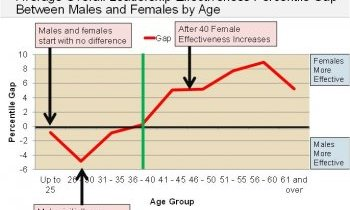 males females leadership effectiveness