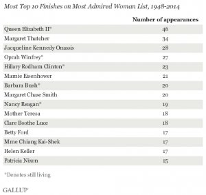 Most Top 10 Finishes on Most Admired Woman List, 1948-2014