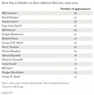 Most Top 10 Finishes on Most Admired Man List, 1946-2014