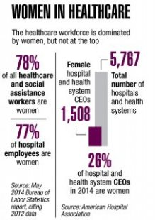 The Top 25 Women in Healthcare: Gender diversity a work in progress