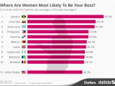 Women in top Positions