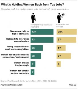 What's Holding Women Back from Top Jobs