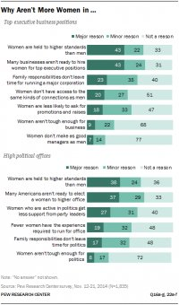 Why Aren't More Women in …