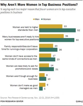 Why Aren't More Women in Top Business Positions?