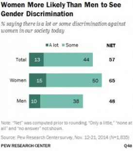 Women More Likely Than Men to See Gender Discrimination